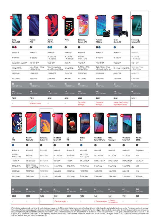 Ofertas de Vodafone, Ilimitables, por fin, datos ilimitados